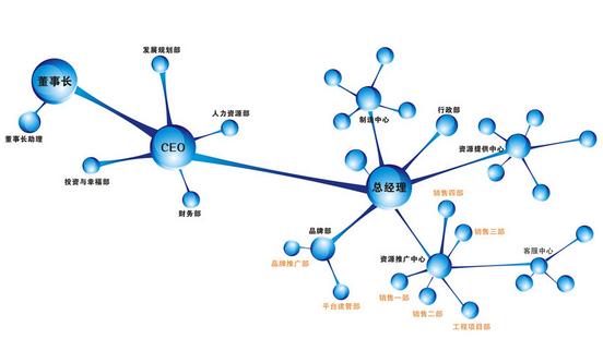 矩阵型组织结构明德管理咨询公司帮你解析
