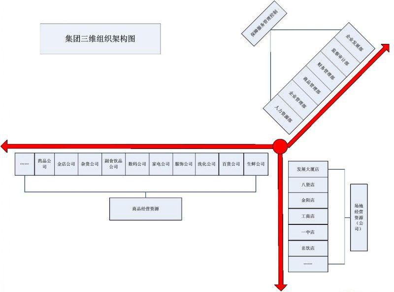 社团结构框架图